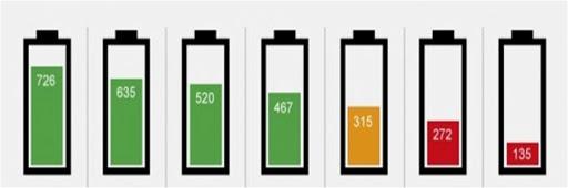 Recargar la batería de tu celular